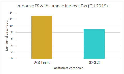 Q1 2019: Market Insights for FS & Insurance Indirect Tax