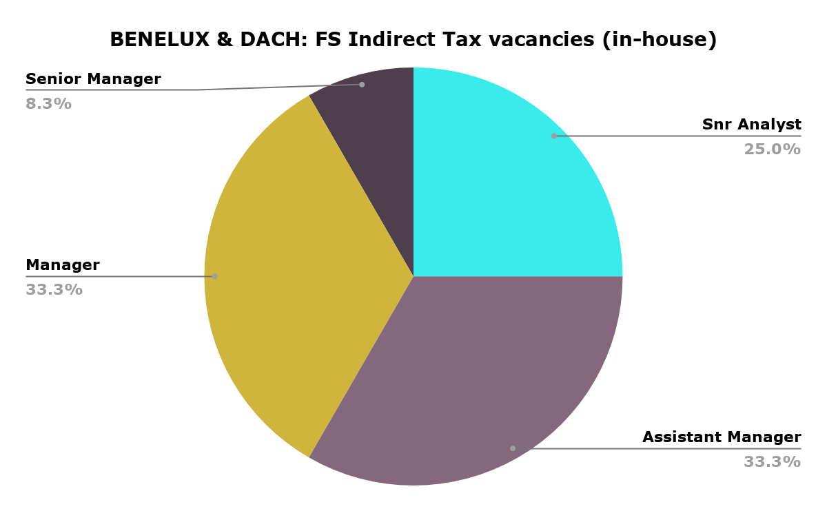 BENELUX & DACH | FS Indirect Tax vacancies (in-house)