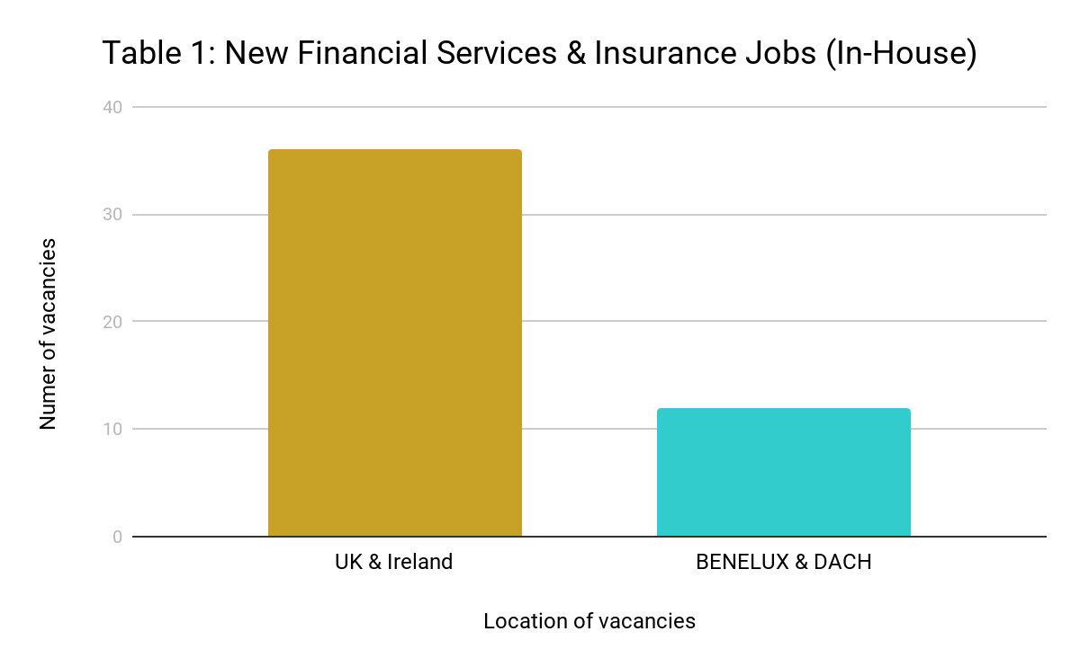 New Financial Services & Insurance Jobs (In-house)