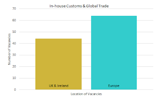 Q1 2019: Market Insights for Customs & Global Trade