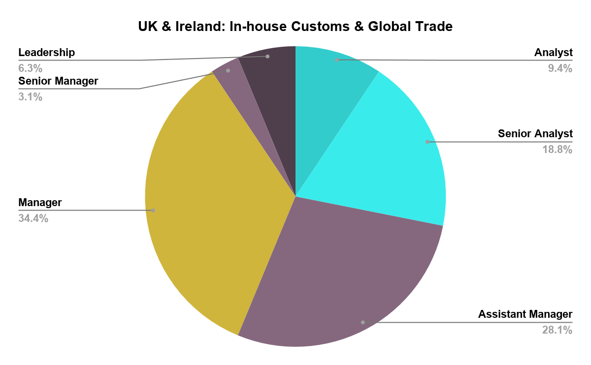 UK & Ireland: In-house Customs & Global Trade Q2 2019
