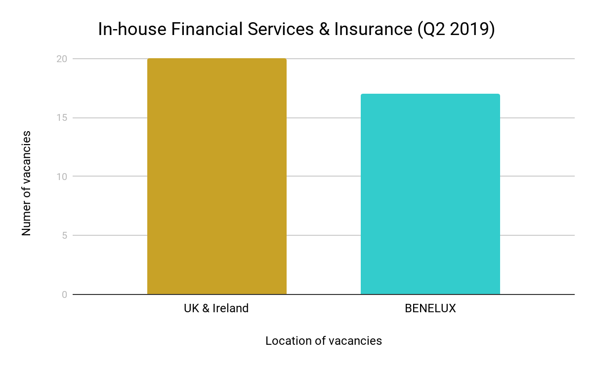 In-house Financial Services & Insurance (Q2 2019)