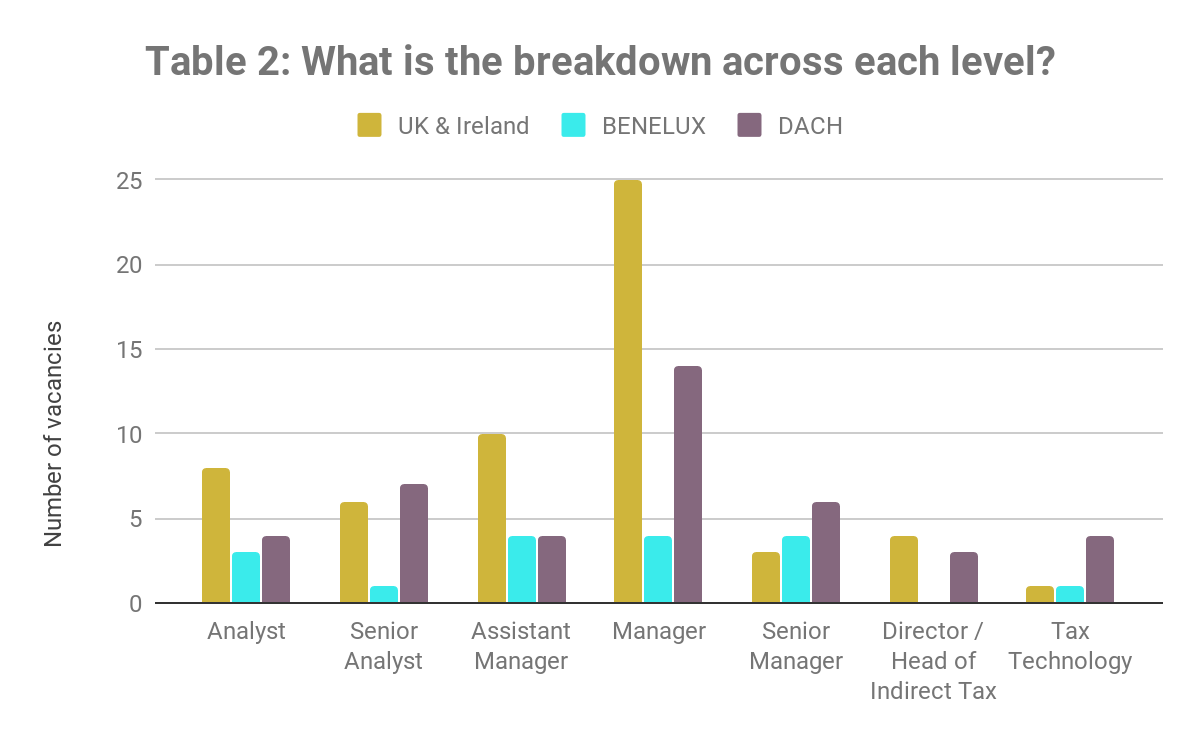 What is the breakdown across each level? Q2 2019