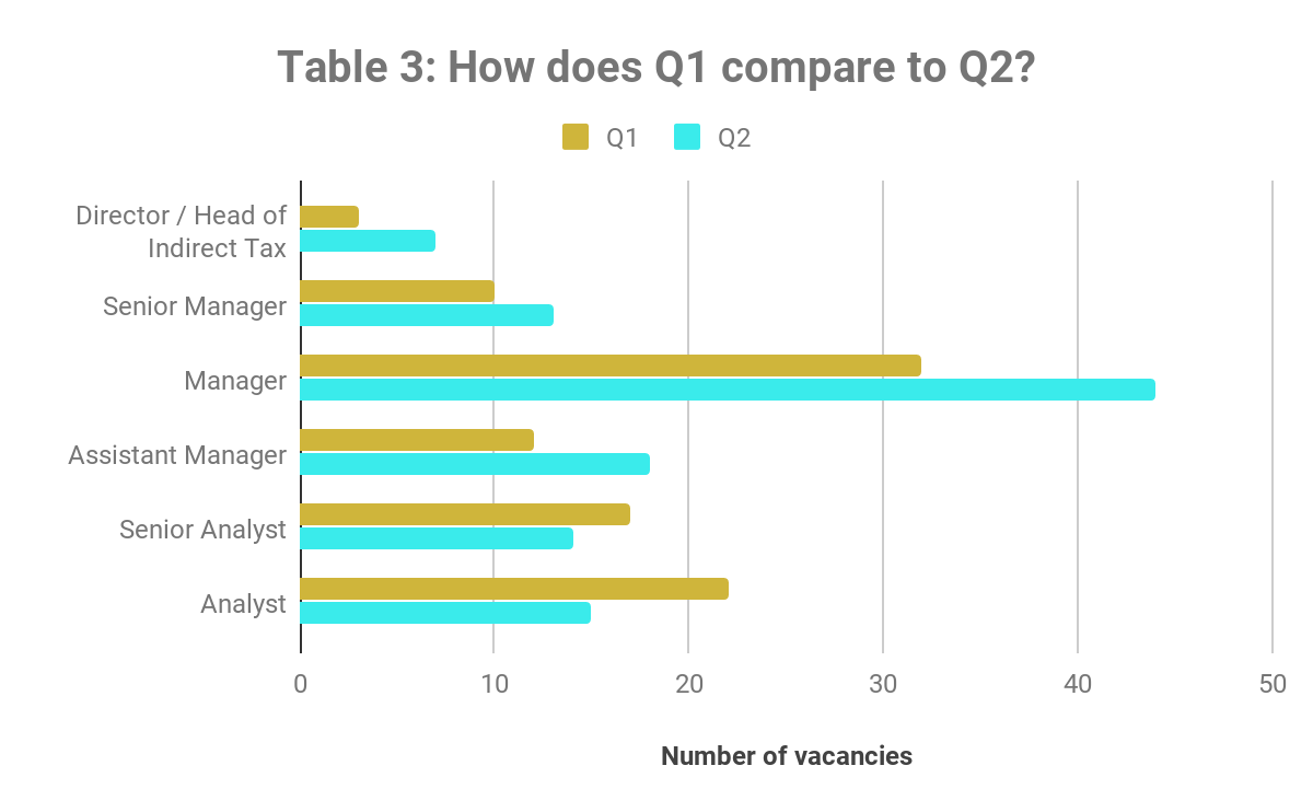 How does Q1 compare to Q2 2019