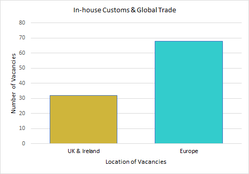 In-house Customs & Global Trade