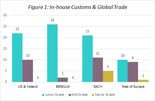 In-house Customs & Global Trade Q3 2019