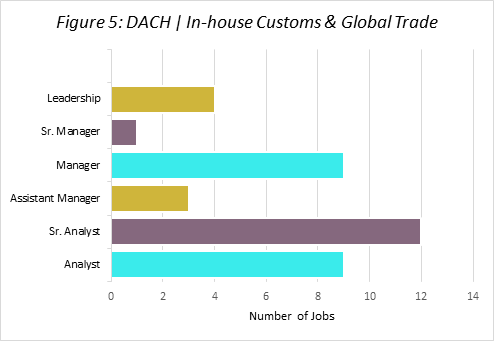 DACH: In-house Customs & Global Trade
