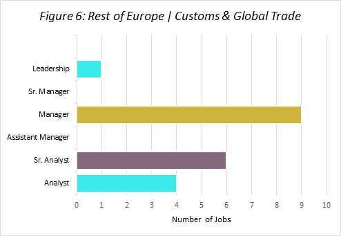 Rest of Europe: Customs & Global Trade Q3 2019