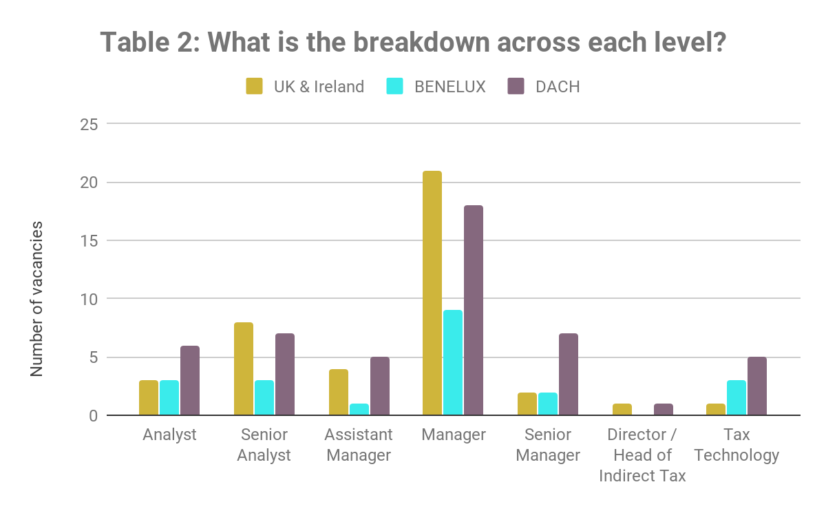 What is the breakdown across each level? Q3 2019