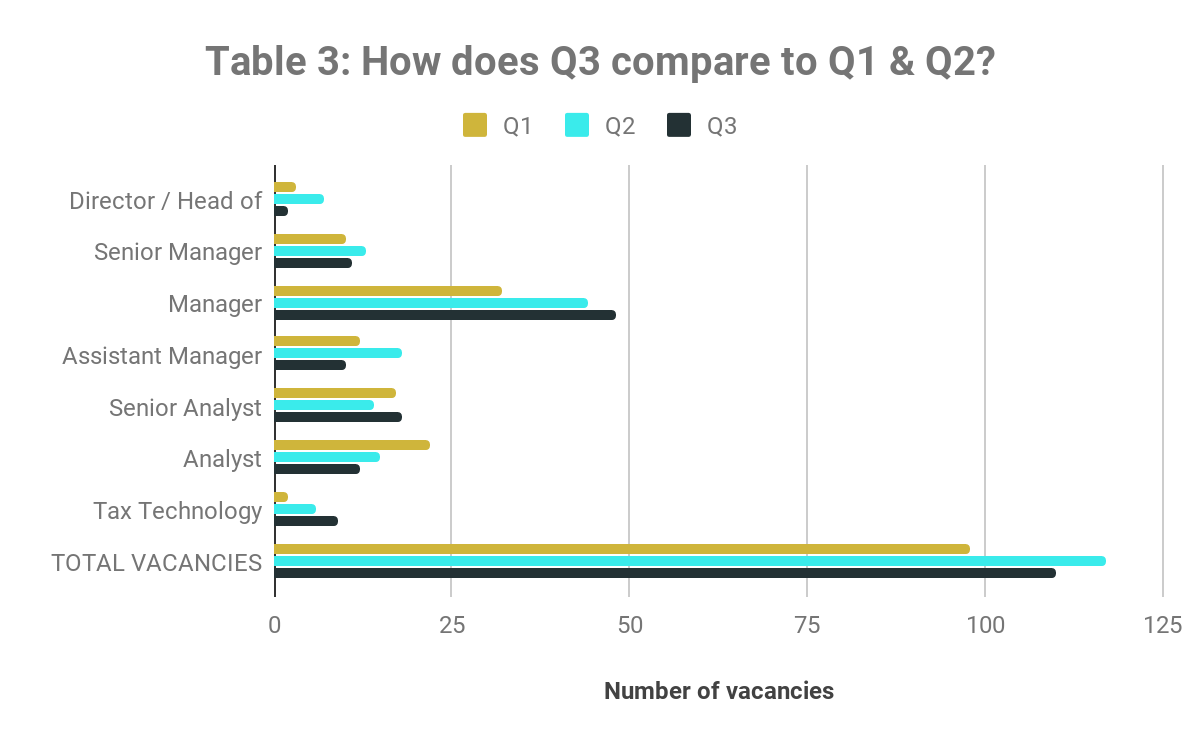 How does Q3 compare to Q1 & Q2? Q3 2019